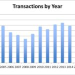 transaction-by-year-october-update-2016